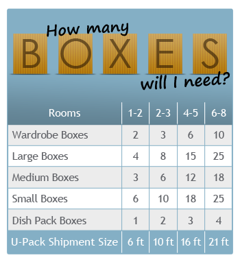 Estimate how many boxes you need for moving.